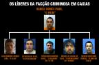 Facção criminosa que domina bairros de Caxias planejava matar policiais Polícia Civil / Divulgação/Divulgação