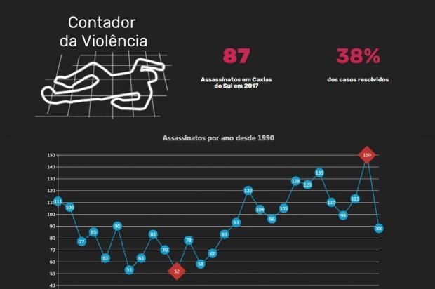 Pioneiro atualiza ferramenta que facilita análise de assassinatos em Caxias do Sul Agencia RBS/A Notícia