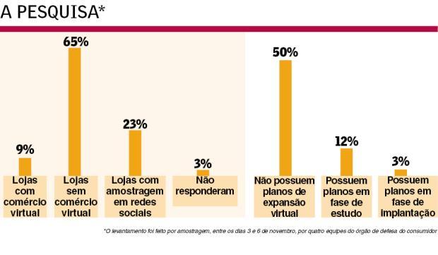 Apenas 9% dos lojistas caxienses aderem ao comércio eletrônico /