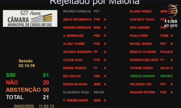Vereadores rejeitam pedido de impeachment ao governo Cassina Reprodução TV Câmara Caxias/